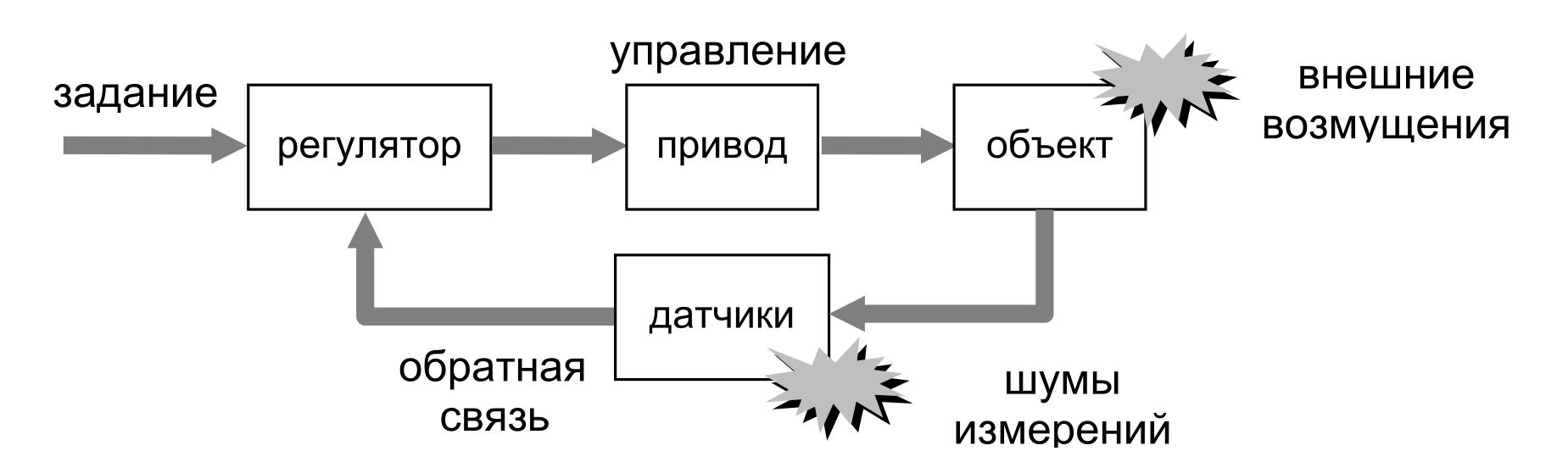 Структурная схема системы управления 678